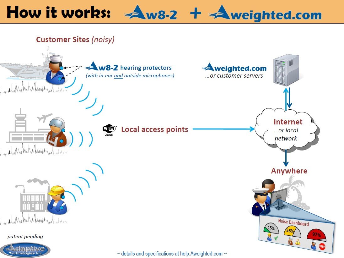 Aw8-2 and Aweighted.com overview illustration